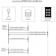 https sequence diagram