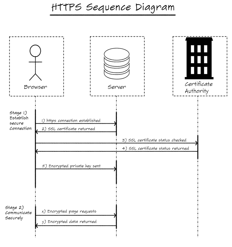 https-sequence-diagram