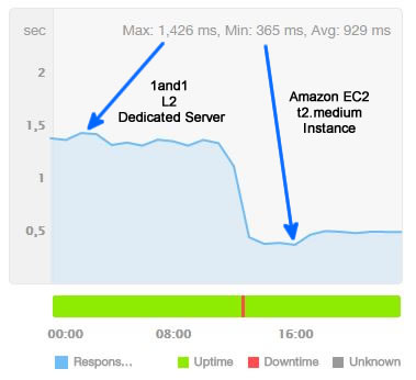 AWS EC2 T2.Medium vs 1and1 L2 Dedicated Server