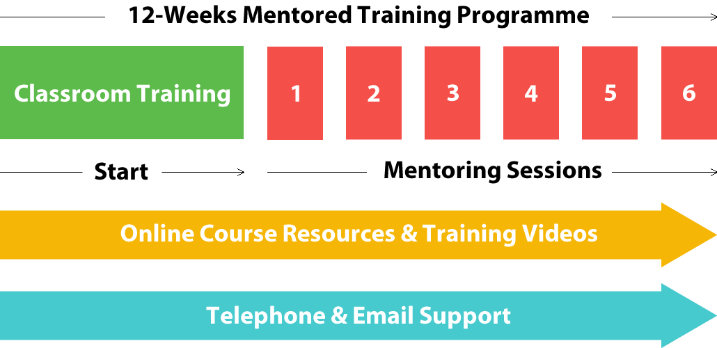 seo-mentored-training-programme-1