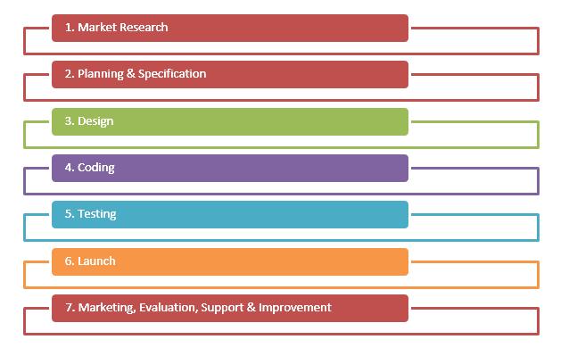 digital-marketing-project-process