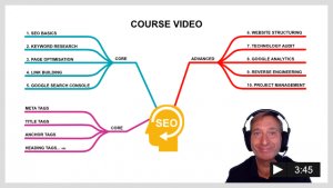 SEO Course Syllabus Mind Map