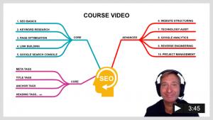 SEO Course Syllabus Mind Map